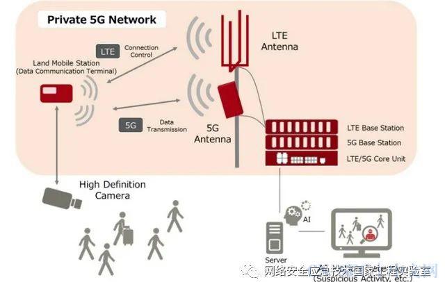 原创 | 私有5G网络的威胁分析