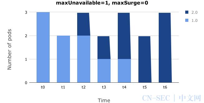 企业级应用Service Management Automation X(SMAX)的微服务之路