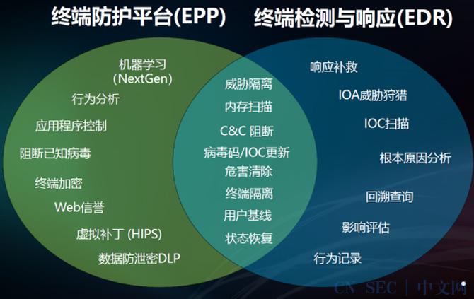 技术干货 | 企业信息安全建设实践之路(七)