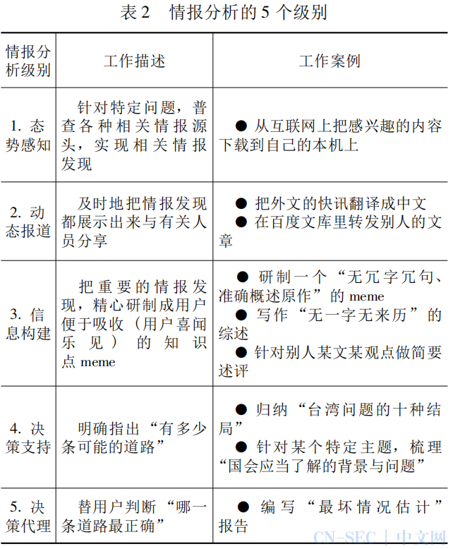 情报分析的 5 个级别及其应用意义