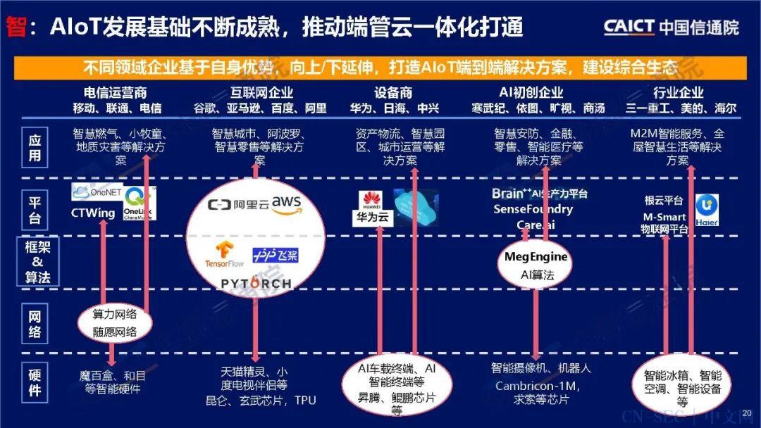 发布 | 中国信通院:《物联网白皮书(2020年)》(附下载)