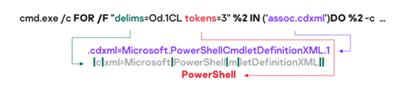 PowerPepper恶意软件分析