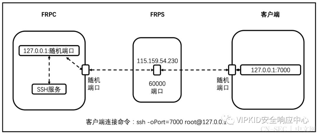 【VK技术分享】frp安全实践