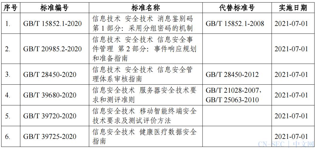 关注   《移动智能终端安全技术要求及测试评价方法》等6项网络安全国家标准获批发布