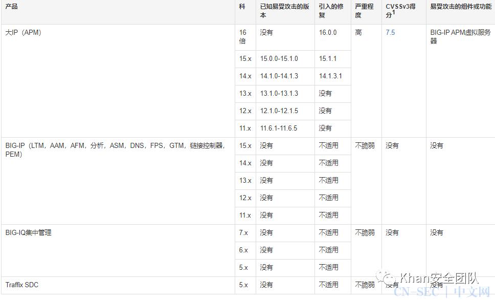 BIG-IP APM漏洞CVE-2020-27716
