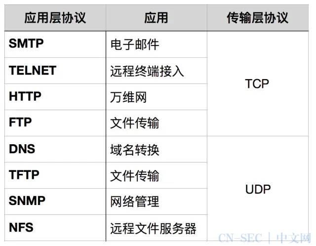 TCP/IP 做安全的你的还不懂?