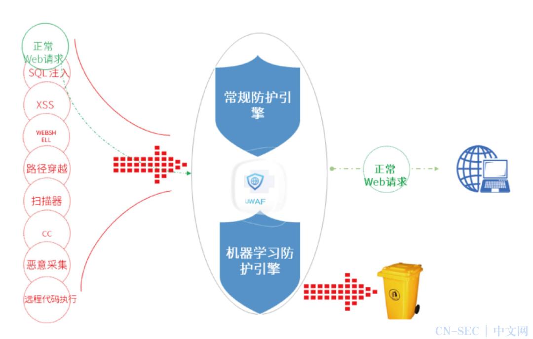 IPv6改造后容易被黑客攻击?推荐一个超火的Web端安全防护神器