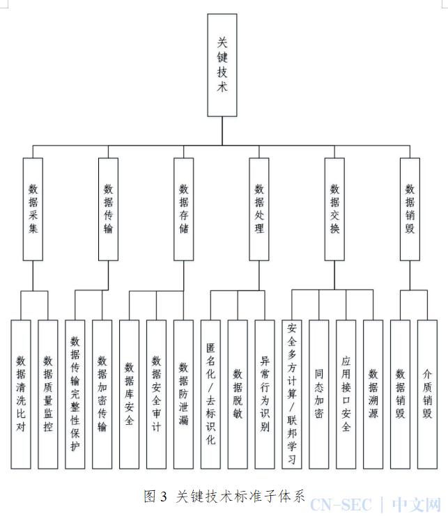 工信部《电信和互联网行业数据安全标准体系建设指南》(附全文)