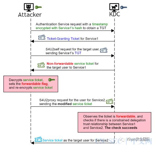 CVE-2020-17049:Kerberos实际利用