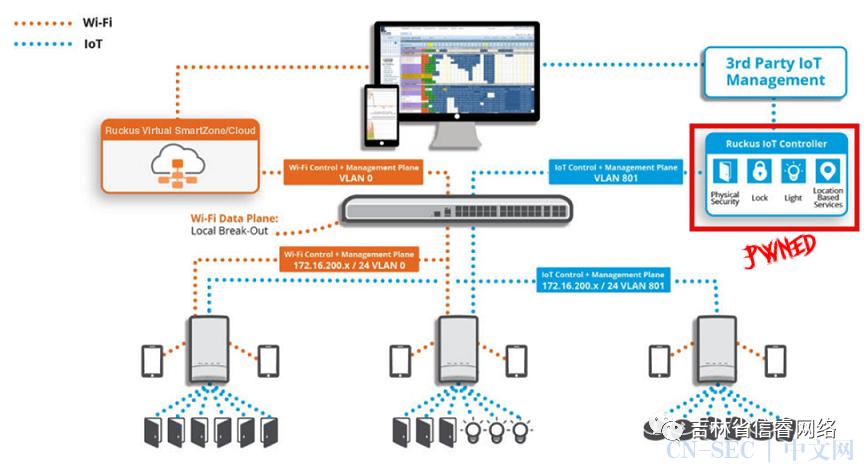Ruckus IoT 控制器中的远程命令执行(CVE-2020-26878 + CVE-2020-26879)