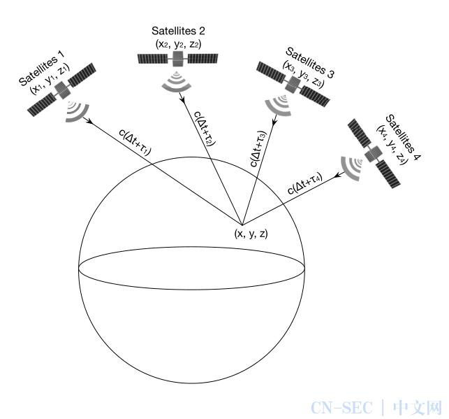 利用开源项目实现定位和时间欺骗(一)