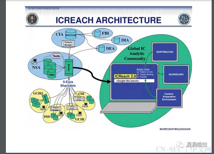ICREACH项目解析