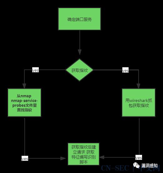 编写banner识别脚本