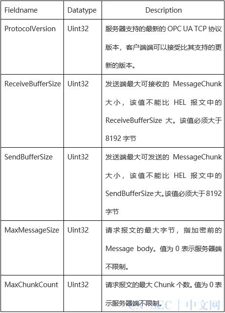原创   OPC UA工业协议分析