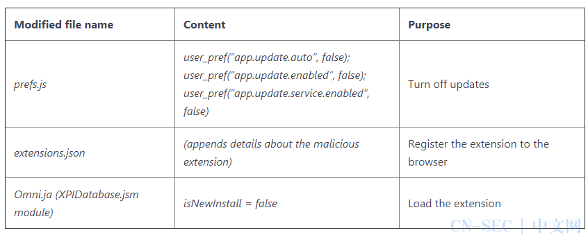 Adrozek的详细技术分析