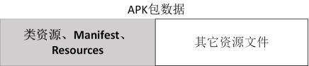 增量安装与安卓V4签名简介