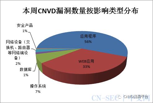 CNVD漏洞周报2020年第51期