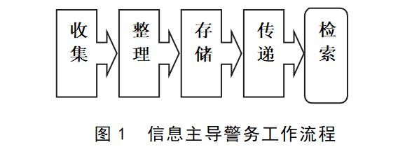 """公安情报工作的两个基本环节: """"收集""""与""""搜集"""""""