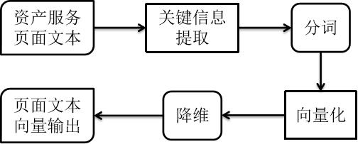 物联网资产标记方法研究【四】——物联网资产自动化监控研究