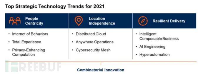 聊聊Gartner 2021战略技术趋势——行为互联网