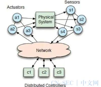 分布式网络化控制系统的信息安全与安全控制