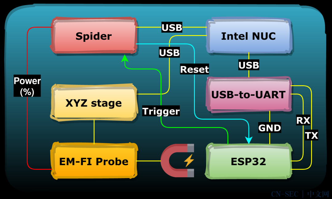 Espressif ESP32:使用EMFI绕过Secure Boot