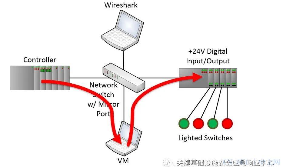 原创 | 工控系统安全EtherNet/IP协议分析