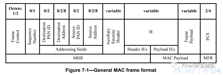 CVE-2020-9967-Apple macOS 6LowPAN漏洞