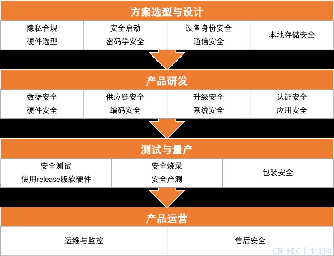 回归物联网本质:阿里云详解22项IoT设备安全生命周期建设指引