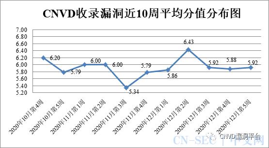CNVD漏洞周报2020年第53期