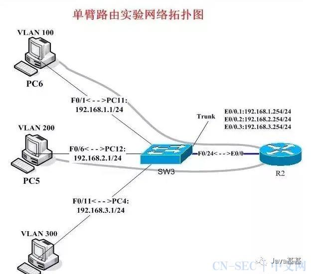 一文讲懂什么是三层交换机、网关、DNS、子网掩码、MAC地址