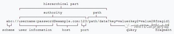 深入探究浏览器编码及XSS Bypass