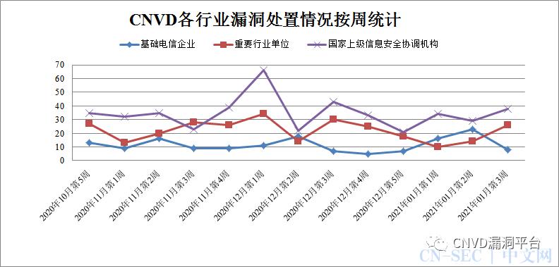 CNVD漏洞周报2021年第3期