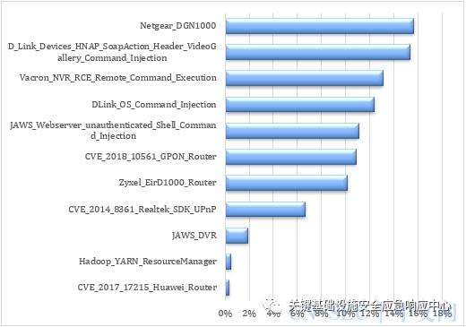 物联网安全威胁情报(2020年12月)