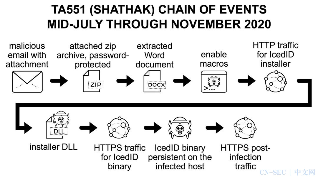 每周高级威胁情报解读(2021.01.07~01.14)