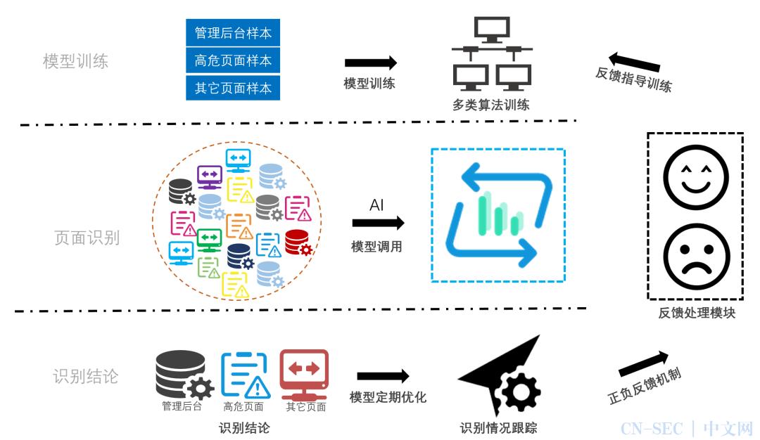 基于机器学习的Web管理后台识别方法探索