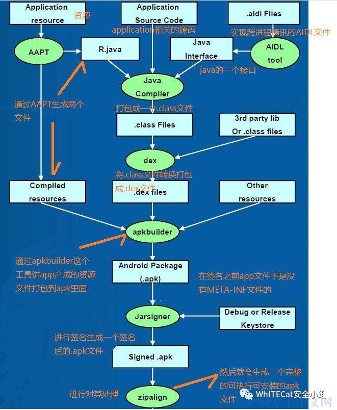 移动安全(二)|APK打包流程及签名安全机制初探