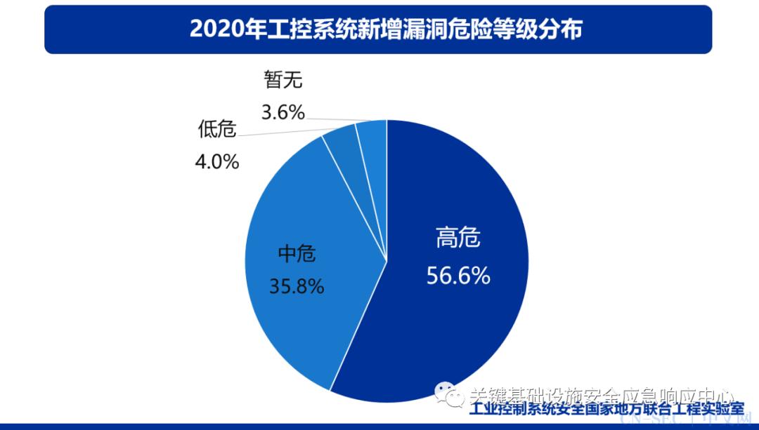 原创   工业互联网安全漏洞态势分析(2020年)