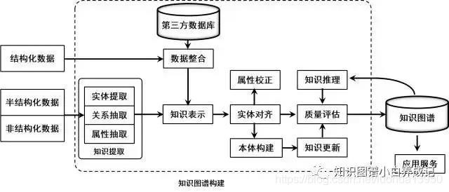 知识图谱的架构及关键技术概述