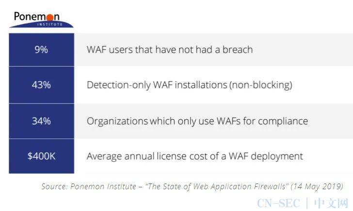 为什么要换掉传统Web应用防火墙(WAF)?