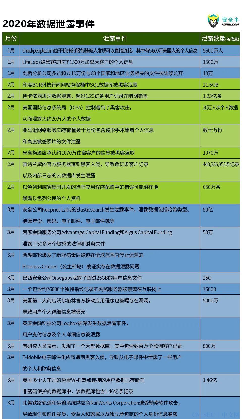 【安全圈】2020年网络安全大事记