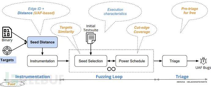 如何对二进制代码进行定向模糊测试以扫描用后释放漏洞