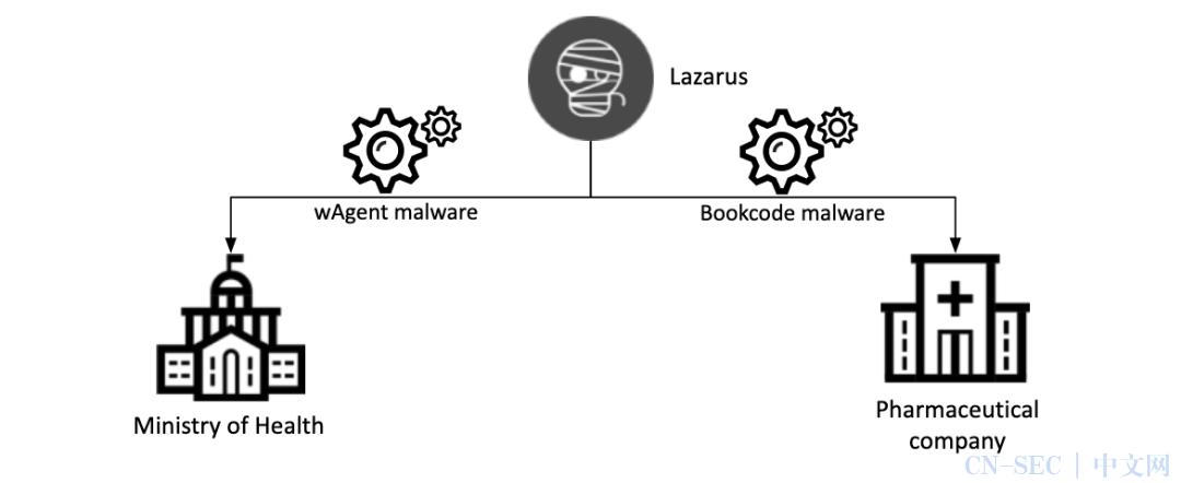 每周高级威胁情报解读(2020.24~12.31)
