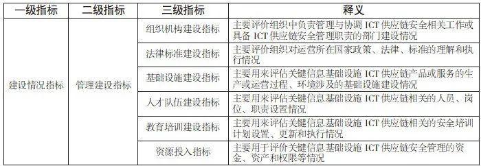 关键信息基础设施ICT供应链安全风险评估指标体系研究