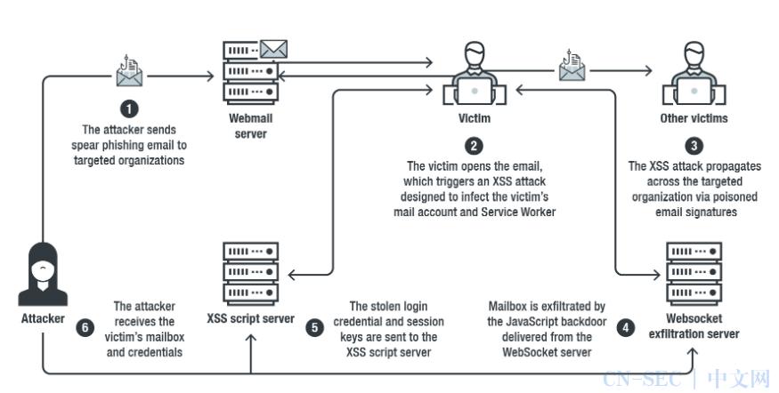 联合国环境规划署的Git存储库泄露超过10万个的员工信息;黑客入侵Parler应用并创建管理员下载70TB数据