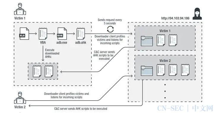 基于autohotkey的密码窃取器正在针对美国和加拿大的银行发起攻击