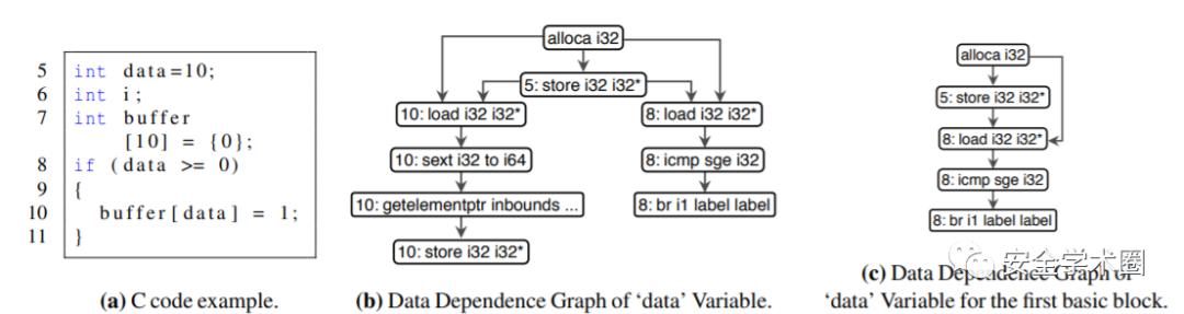 使用自己的代码查找漏洞:检测功能相似但不一致的代码