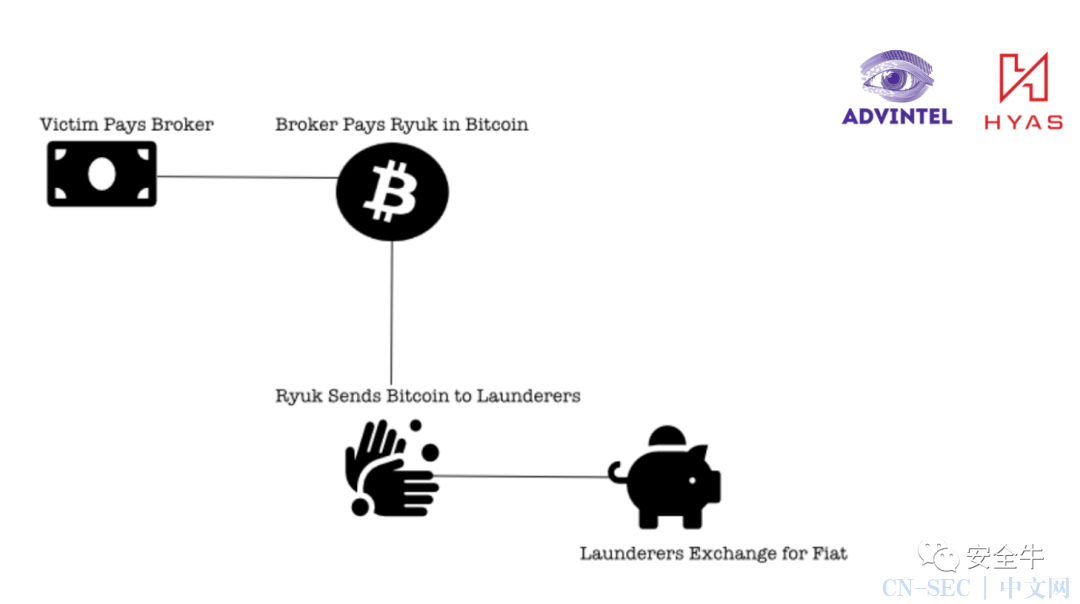 """勒索软件""""财务年报"""":Ryuk至少赚了1.5亿美元"""