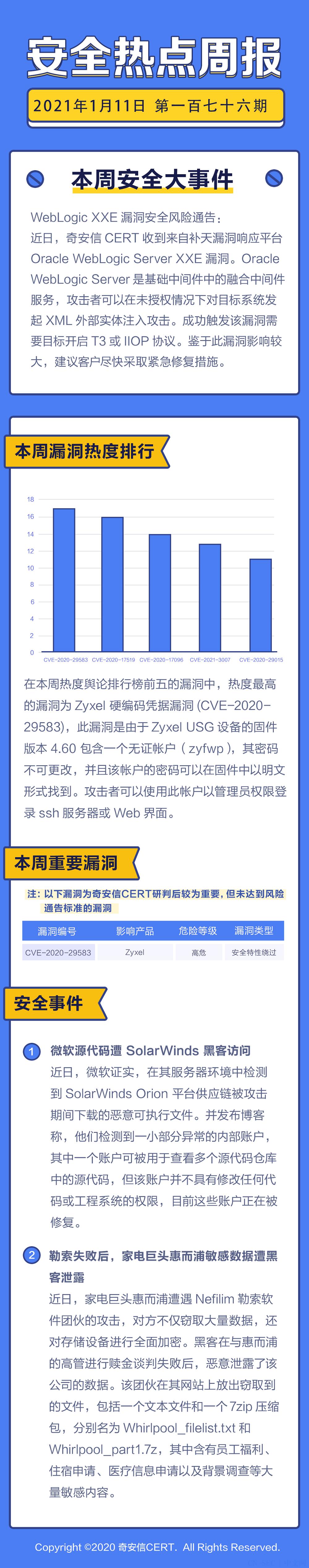 【安全热点周报】第176期:WebLogic XXE漏洞安全风险通告