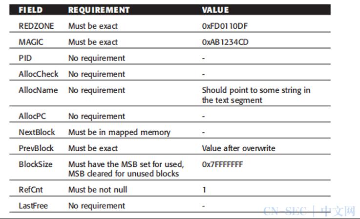 Cisco ios-shellcoder's handbook